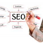 search-engine-optimization-by-hc-designs